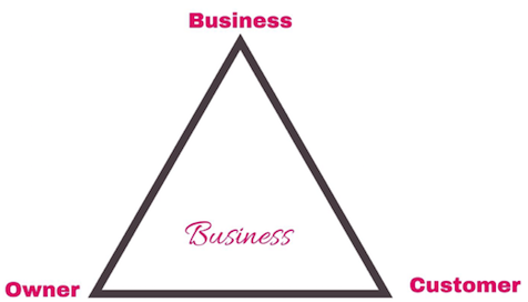 Business-Owner-Customer Triangle