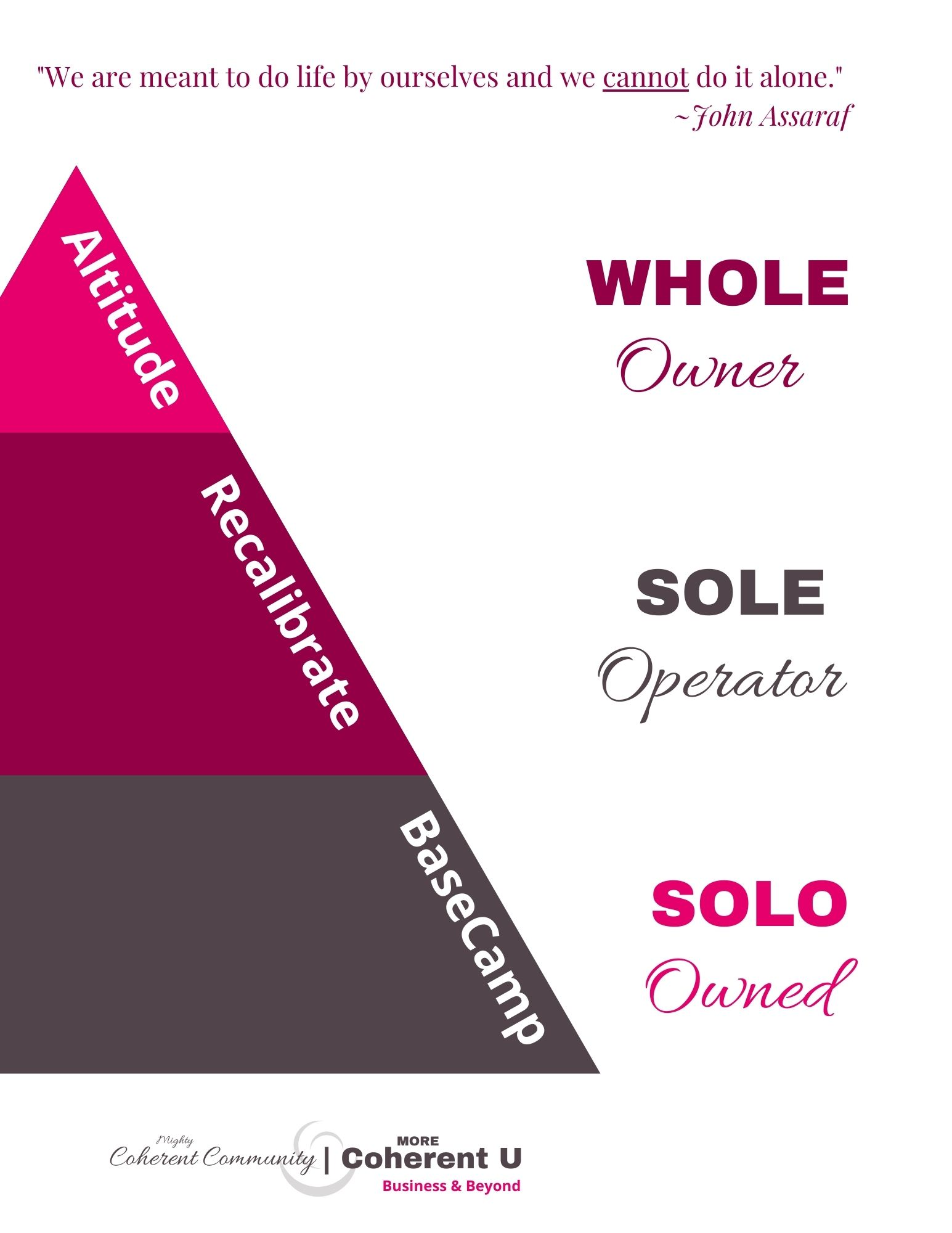 SOLOS, SOLE AND WHOLE